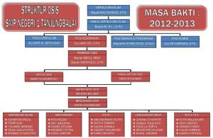 Struktur OSIS SPENSA 2012-2013